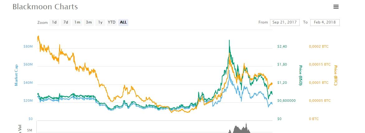 График роста BTG