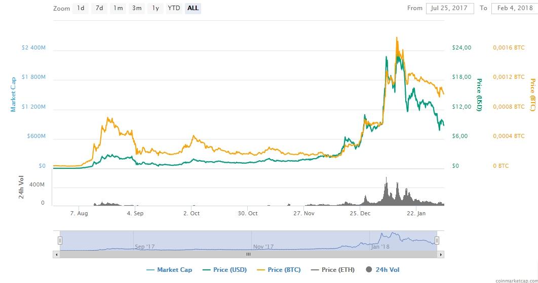 График курса BNB