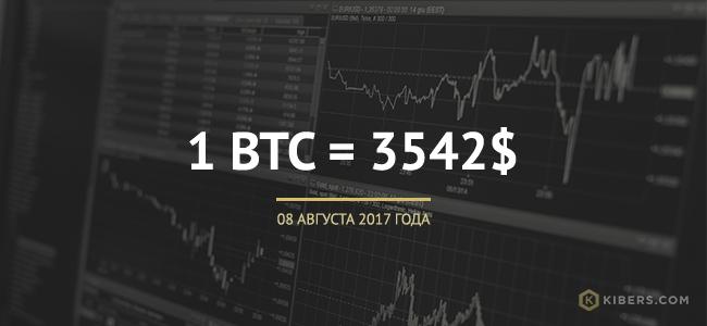Данные о курсе биткоина с биржа